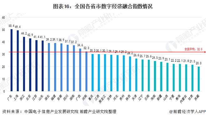 到2025年全球数字经济规模占GDP_解读数字经济,中国牢牢占据全球第二大数字经济体地位