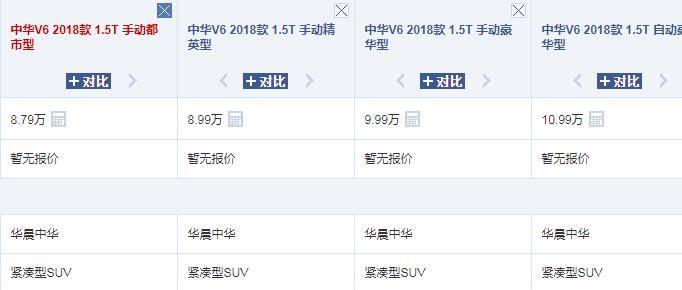 原中国另一款好车被冷落,价值超过哈弗H6,拿宝马1.5T双悬,8.79W W