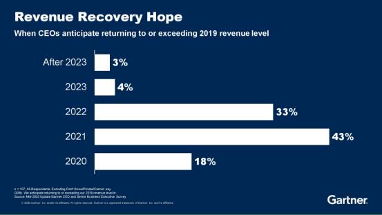 "_Gartner:疫情带来的经济下滑预计需4至5年完全恢复 数字化转型成""良药"""