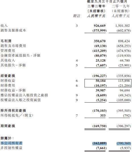 阿里影业财报:互联网宣发业务收入仅3.81亿元