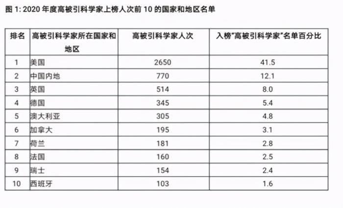 原创   世界顶尖科学家榜单出炉,美国2650人,英国514人,中国有多少?    第3张