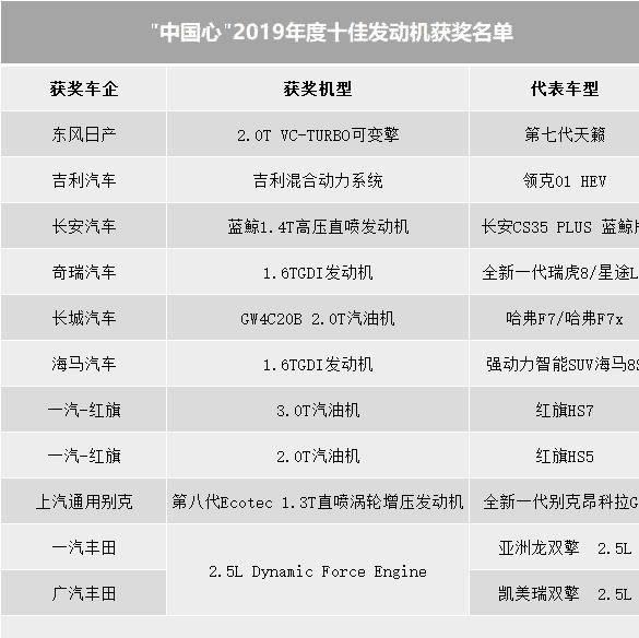 原文2019年中国十大发动机公布,自主品牌抢占7席,德国品牌被摧毁