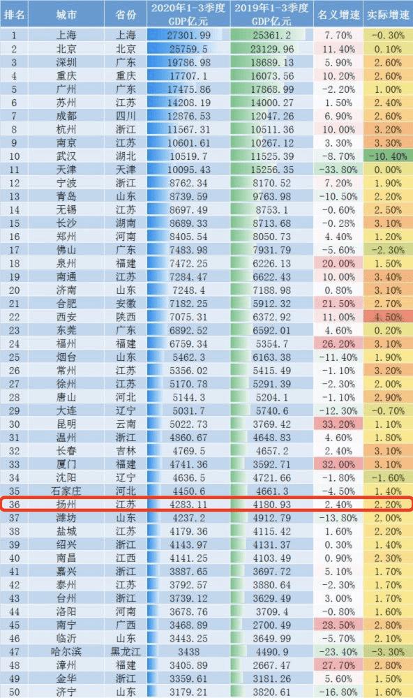 江苏城市人均gdp排行2020_2020年全国城市人均GDP排名发布,江苏6座城进入前20名