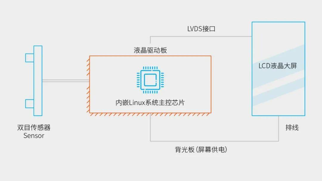DCE88技术揭秘二:嵌入式Linux主板,如何直控相机液晶大屏?