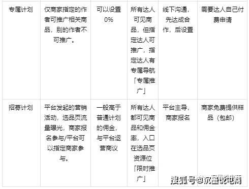 抖音精选联盟专属计划、鹊桥计划、普通计划三者区别是什么?