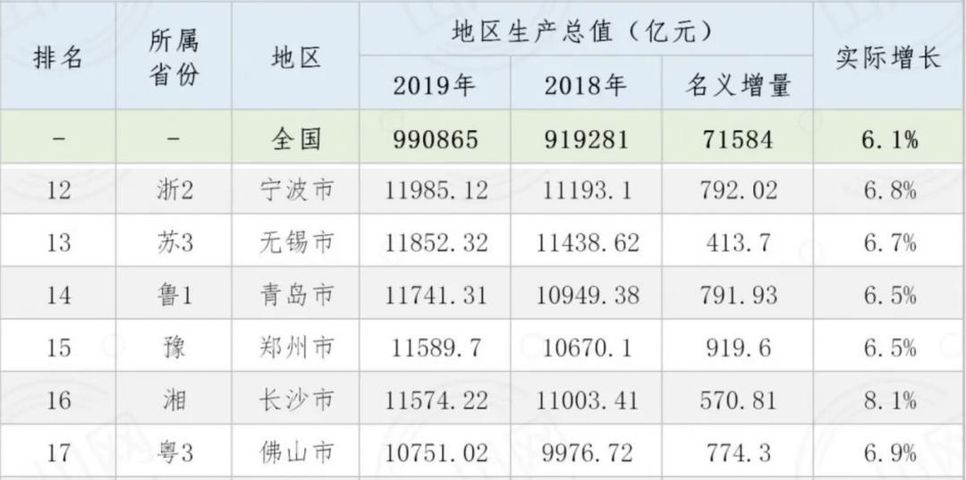 中国gdp数据表_中国贫富差距数据表