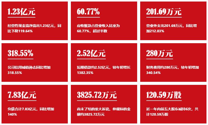 【控风预警】东鸿股份:重要股东减持,现金流情况需要关注