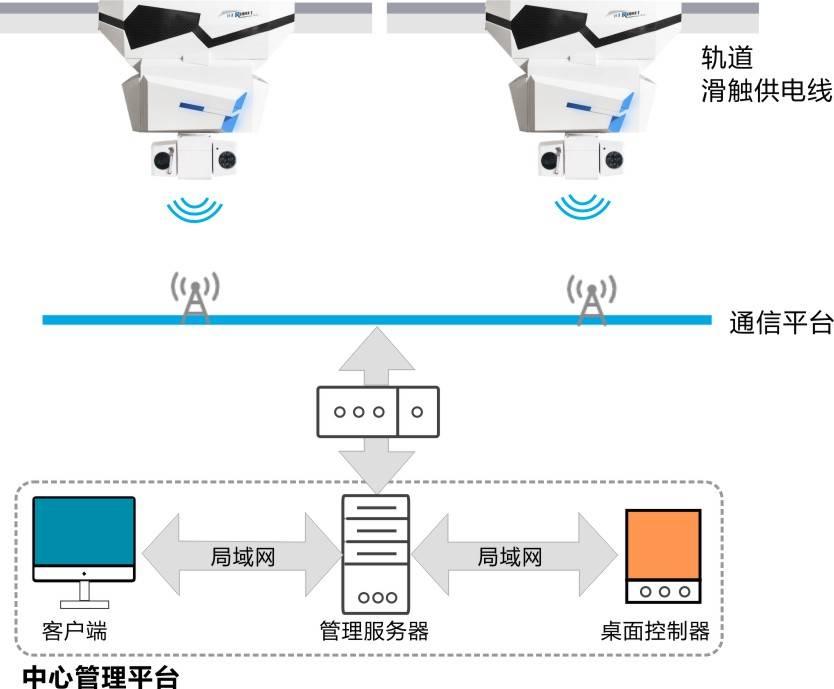轨道巡检机器人架构