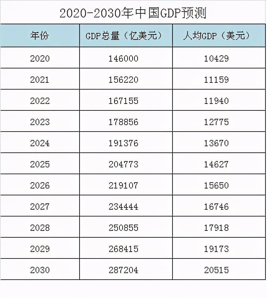 世界gdp人均第二梯队有哪些国_恒大研究院 中国城市群分为3个梯队,去这些地方拿地不会错(2)