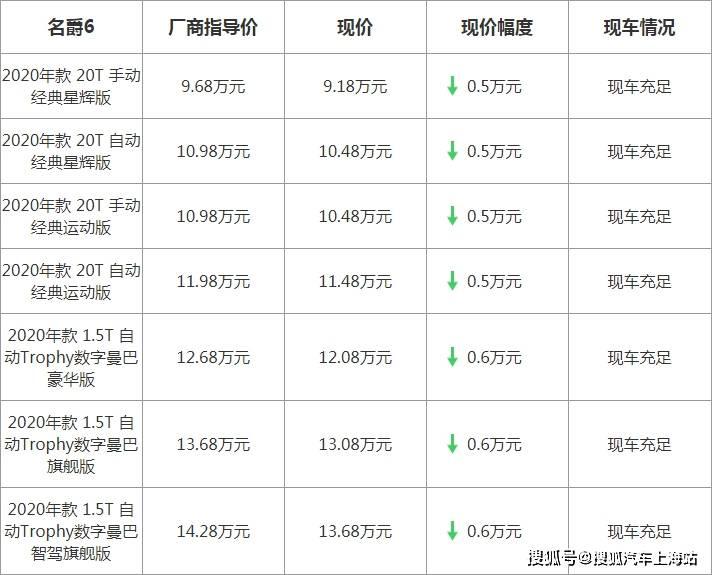 【上海】MG MG 6最高优惠6000元