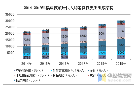 昆明2019年城镇居民人均可支配收入