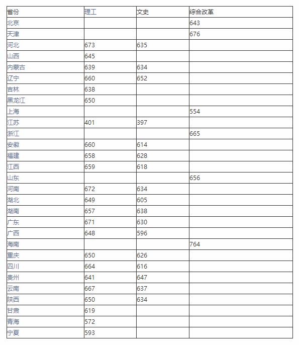 2020年中山大学强基计划入围分数线
