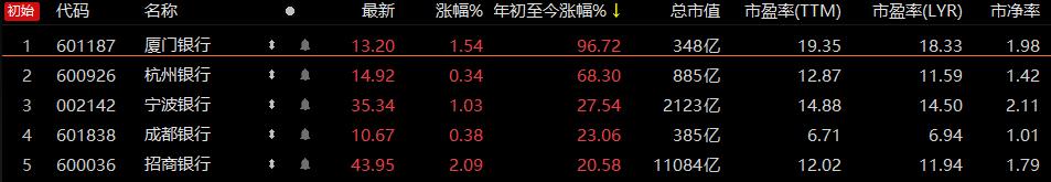 """银行板块年内收跌3.25%一年蒸发一个""""五粮液"""",渝农商行股价年内跌近30%  第5张"""