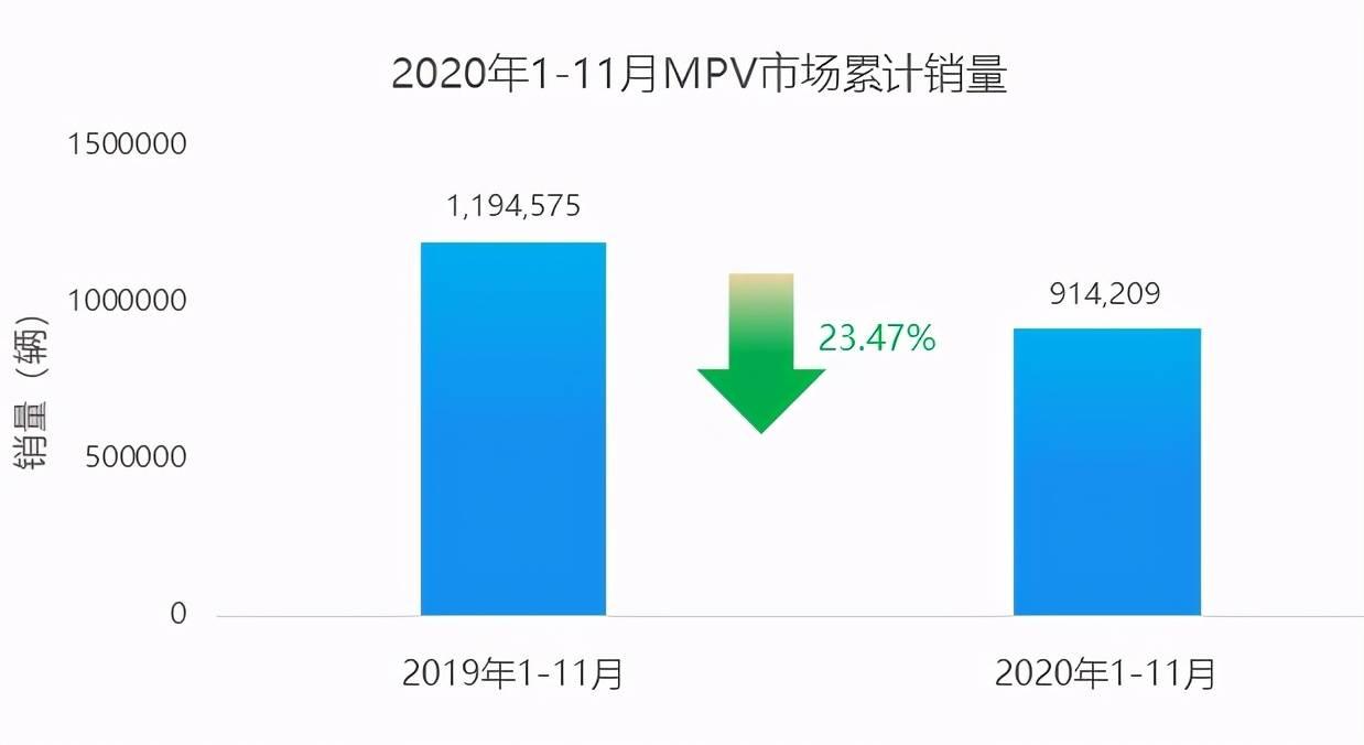 原创2021值得期待的三款合资MPV!都是冷酷无情的角色,GL8压力很大
