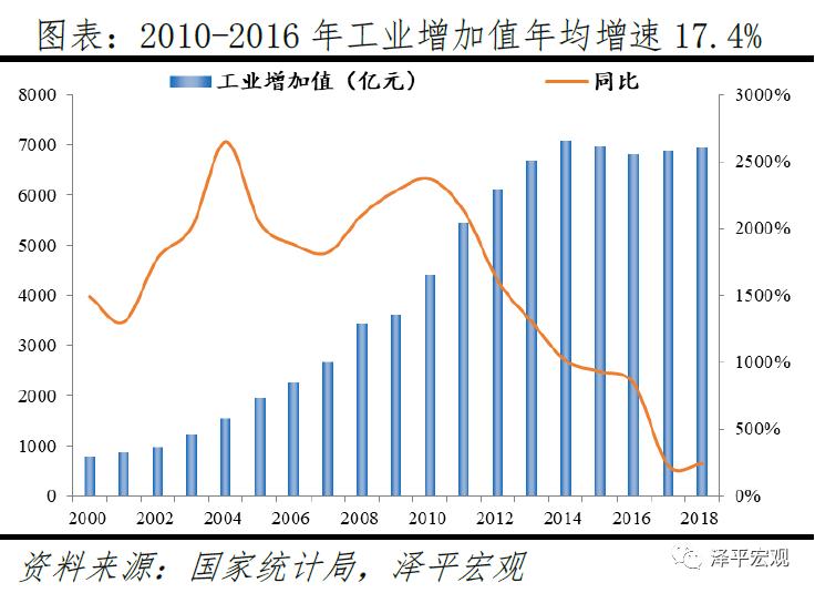十一五至十三五gdp增长速度_中国体育产业 发展趋势及支柱地位(2)