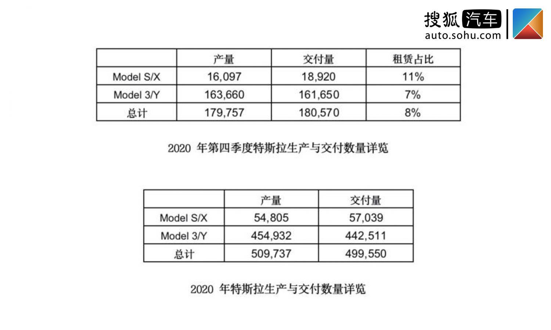 特斯拉宣布,2020年全年的生产交付数据已经交付了近50万辆汽车