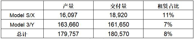 特斯拉第四季度及2020年全年的汽车生产和交付