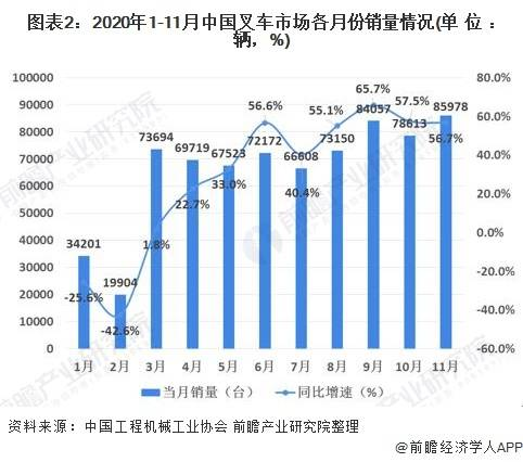 2020年中国叉车行业市场现状及发展趋势分析 叉车电动化大势所趋
