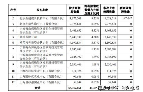 原创             聚辰股份多股东拟减持累计4.23% 3股东拟清仓