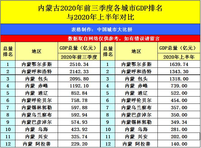 山东第三季度gdp排名2020年_仙城烟台的2020年前三季度GDP出炉,在山东排名第几