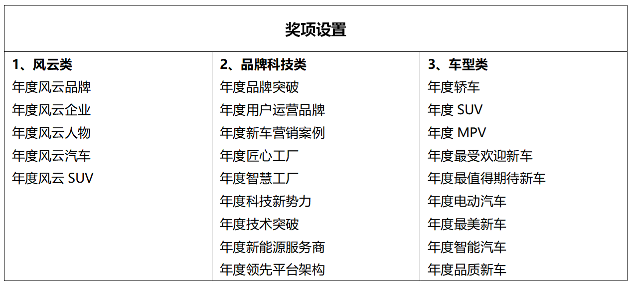 """原创2020-2021搜狐汽车年度大选:谁将成为中国汽车市场的""""年度智能工厂""""?"""
