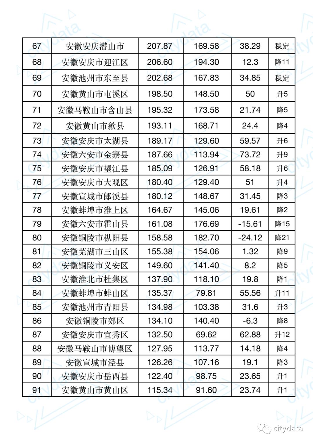 安徽省gdp县排名2021_2021年广东省一季度21市GDP排名 全