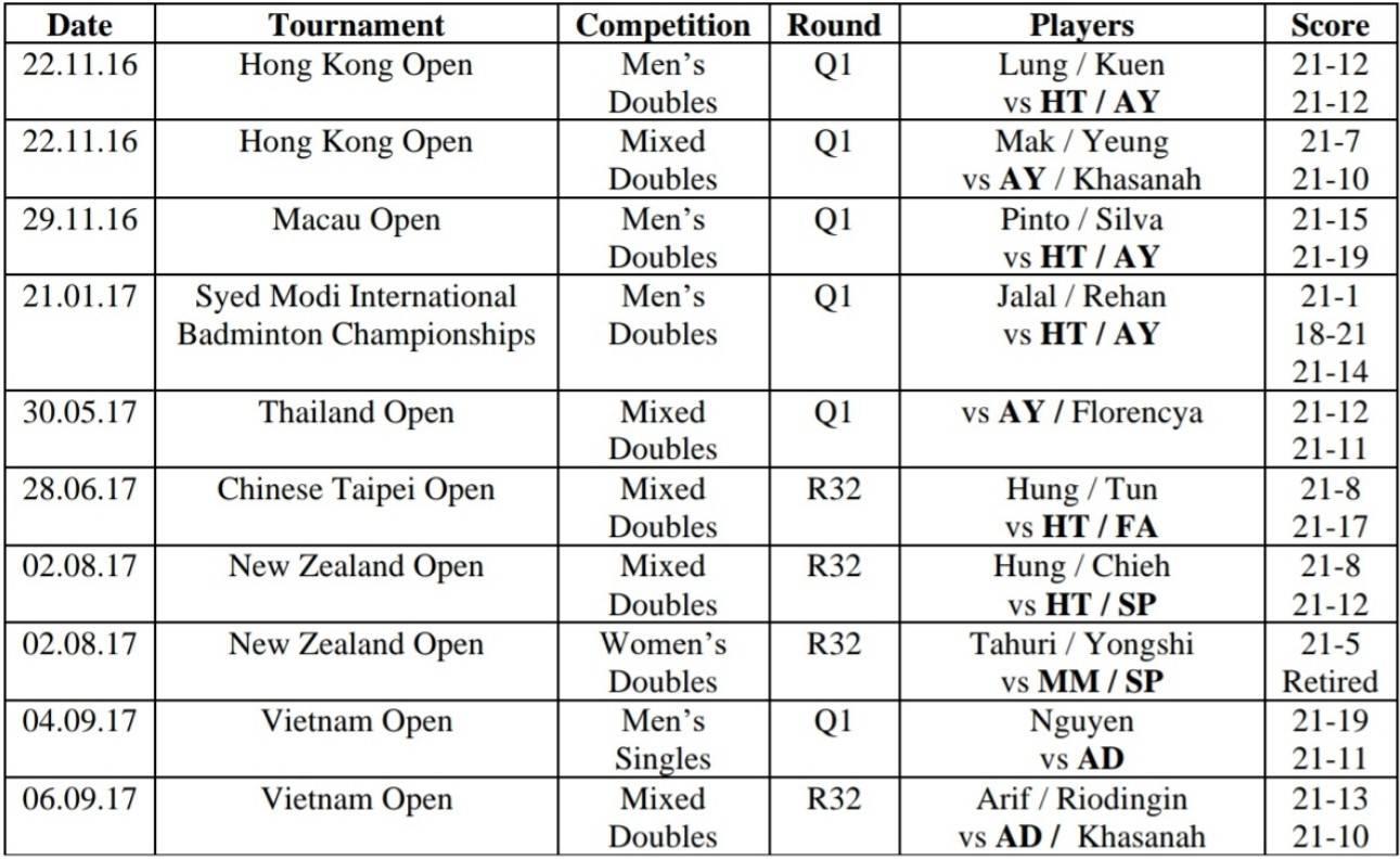 羽联公布2起违法赌球案 印尼8球员打假球操纵比赛