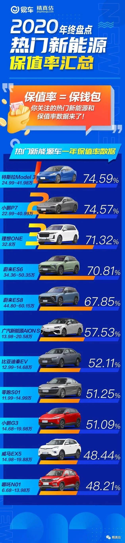 保值率=威来ES6/特斯拉Model 3等热门新能源车钱包保值率?