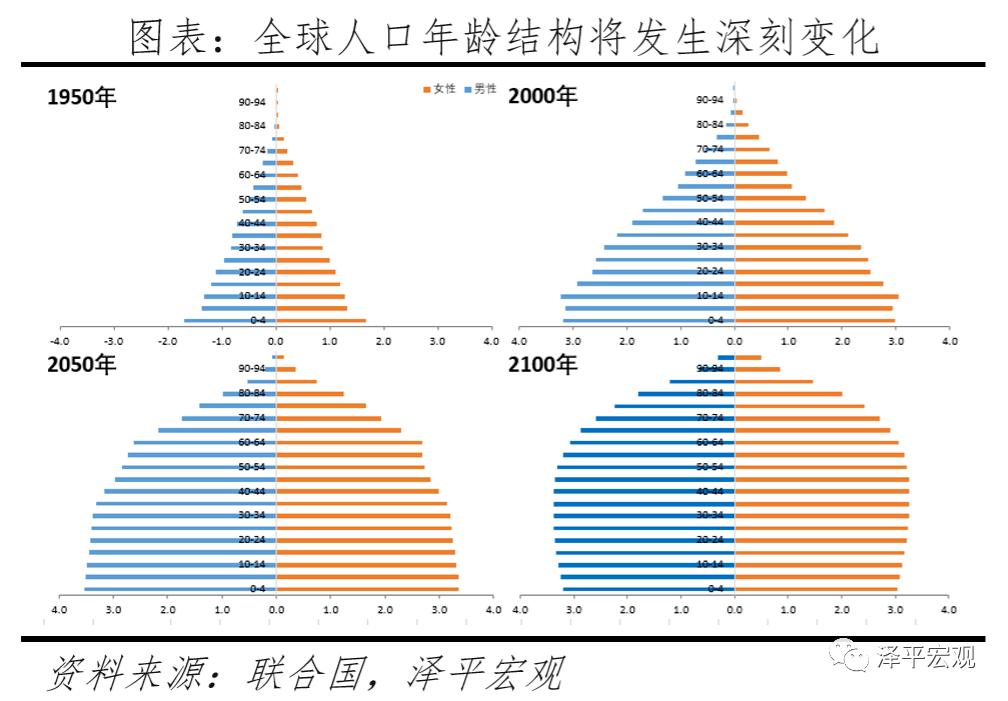 人口老龄化相关专业理论_人口老龄化图片(2)