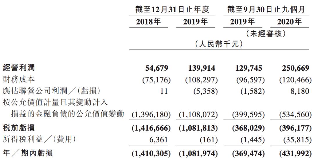 联易融冲刺港交所上市:毛利率高、研发占比低,近三年约亏30亿