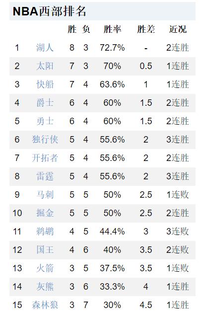 原创             6战5胜,湖人登顶联盟第一!NBA排名:勇士逼近榜首,火箭难翻身
