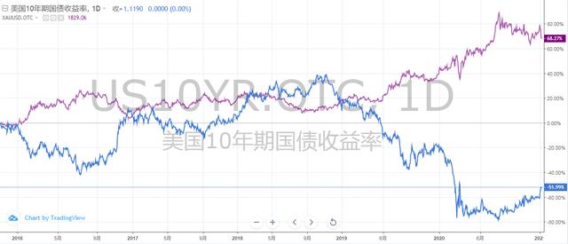 拜登发话,美债收益率飙升!黄金大跌的原因找到了