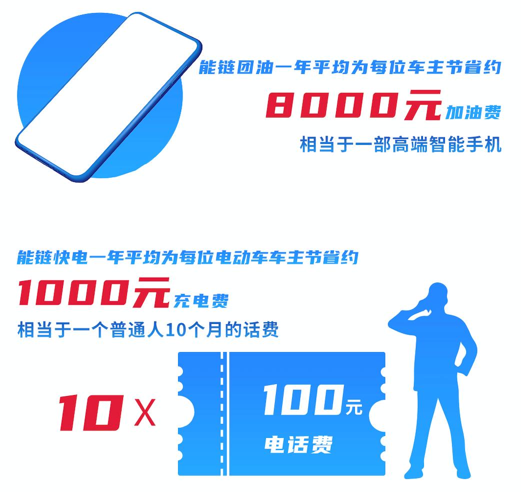 """每年节省8000元能源链集团为车主""""拯救更美好的生活"""""""