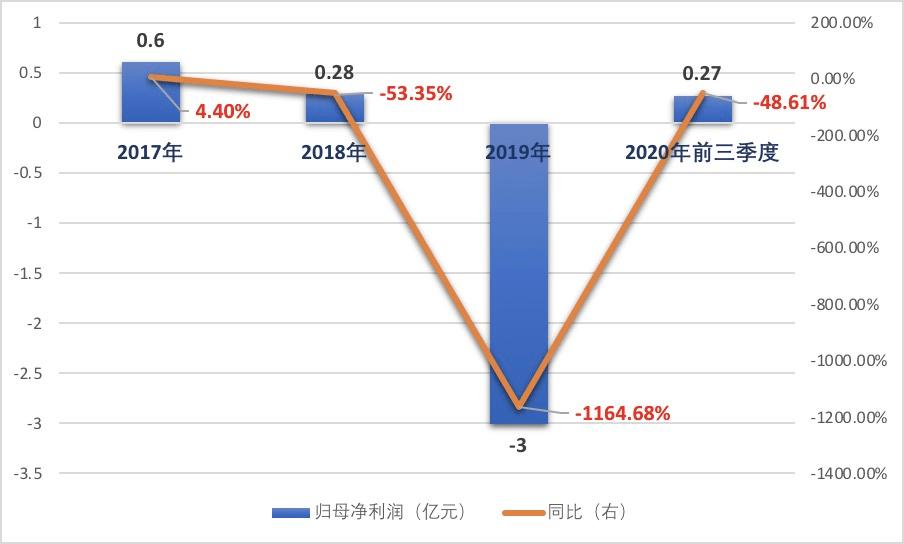 上市6年股价创新低!年内8次遭关注问询 爱迪尔净利润持续负增长