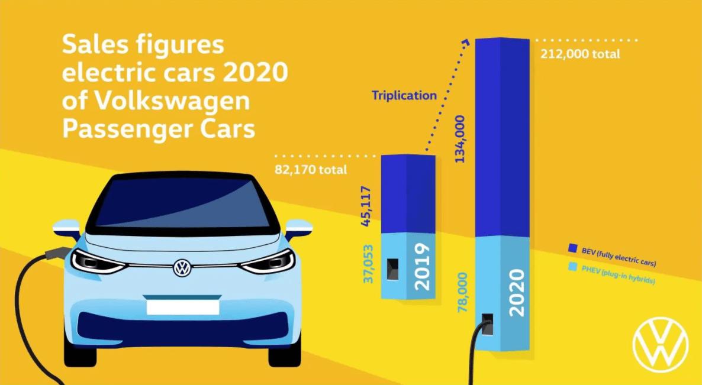 ID.3最受欢迎!大众2020年纯电车销量增长2倍
