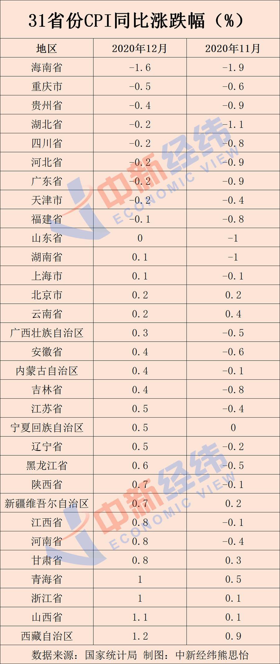 31省份12月CPI出炉:9地物价下降,海南降幅最大