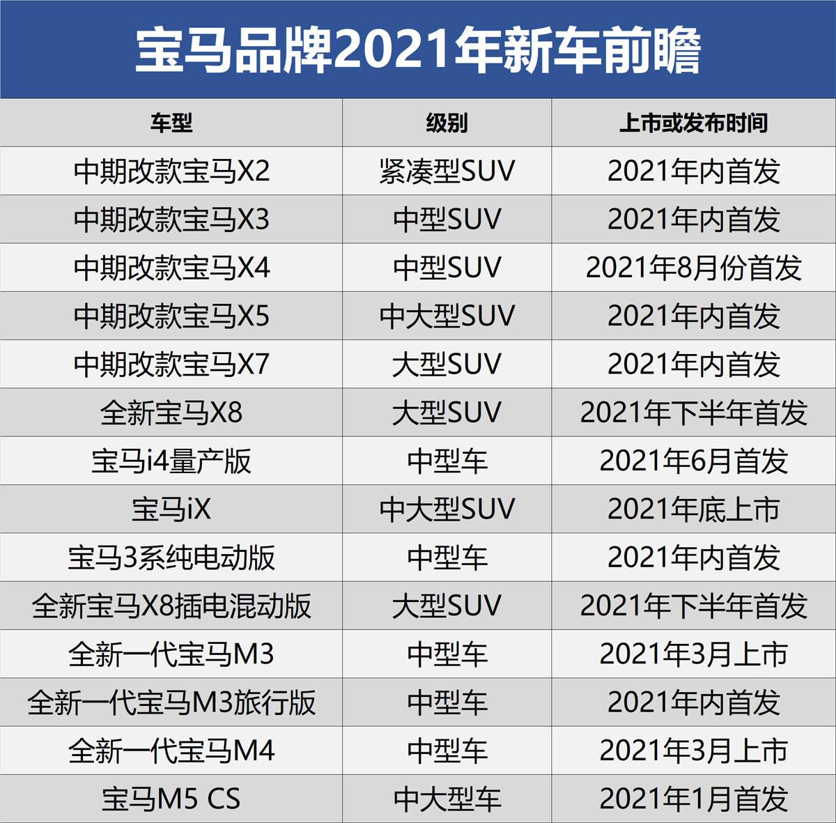 全新宝马X8/宝马iX领衔 宝马品牌2021年新车前瞻