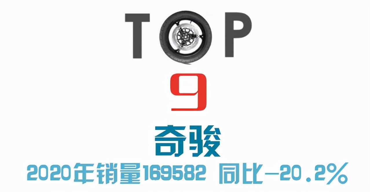 2020全年SUV销量榜前十,比亚迪宋成最大黑马