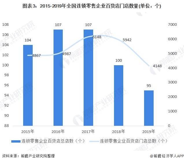 2020年中国百货零售行业市场现状与发展趋势分析 亟待转型升级