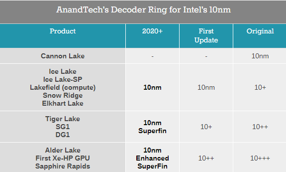 Intel下半年推出增强版第三代10nm工艺