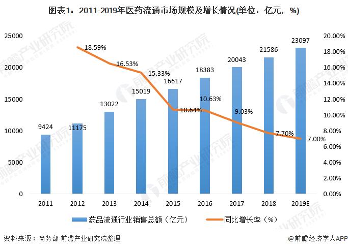 2020年中国医药流通行业市场现状及竞争格局分析 中西药类销售居主导地位