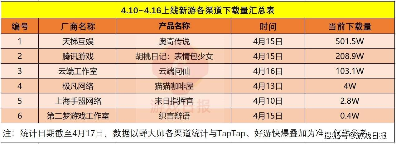 壹周新游察看第15期:《奥奇传说》手游下载量破500万!《胡桃日志:心情包奼女》和《云端问仙》也超百万