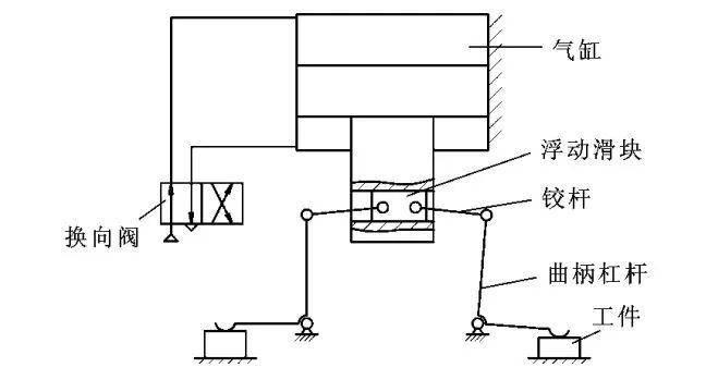 浮动式滑块的双工位气动夹具图片