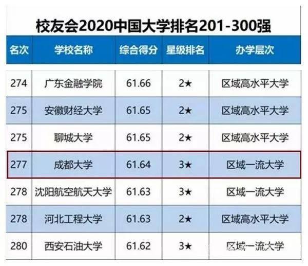 成都大学排名_成都大学