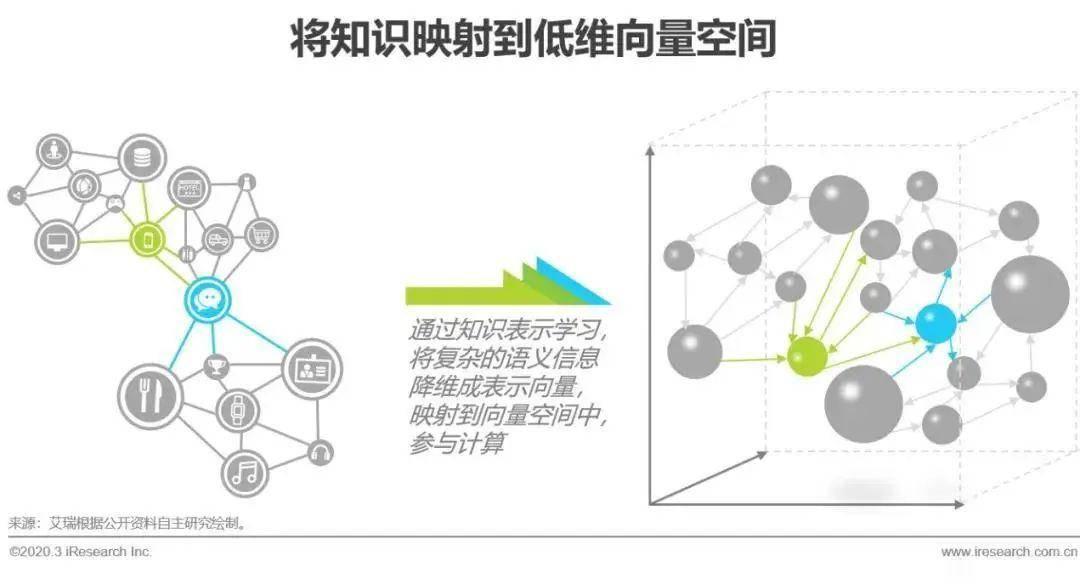 电商产业链图谱_电商 知识图谱_知识图谱知识采集
