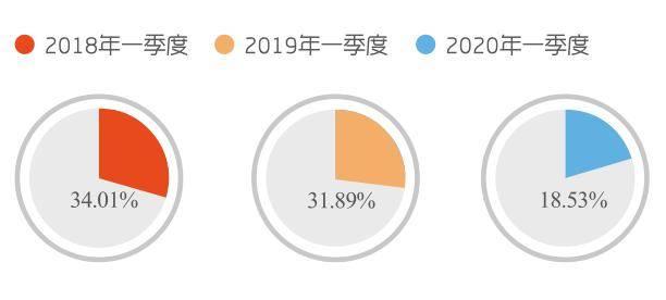 跌幅超七成!2020年一季度家装零售市场一落千丈!