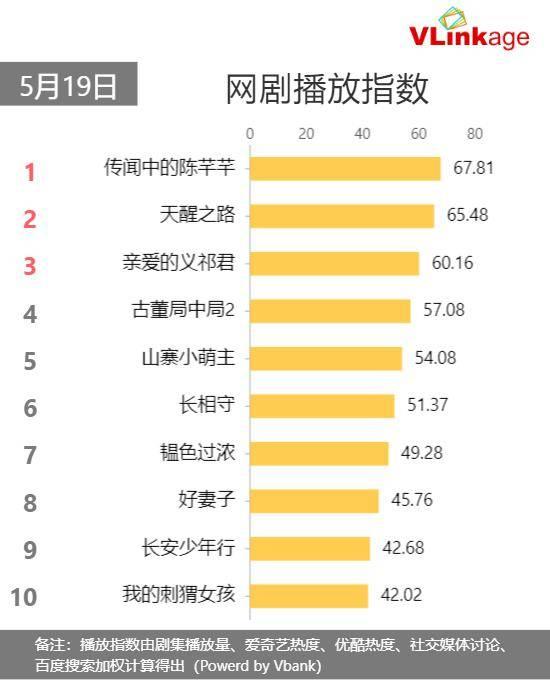 Vlinkage榜单 | 5月19日网播数据及艺人新媒体指数