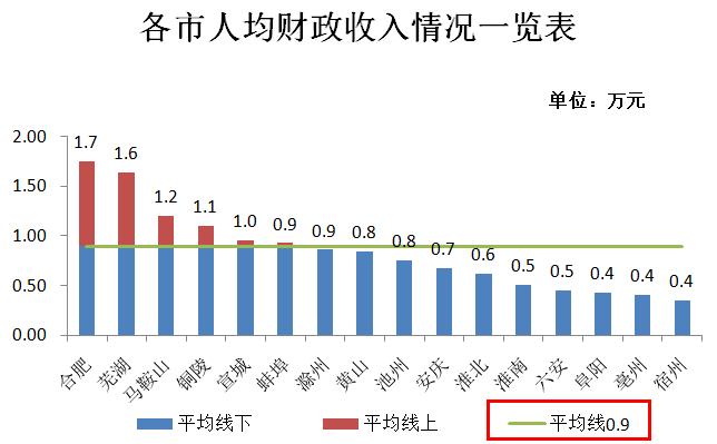 人均财政收入_财政收入