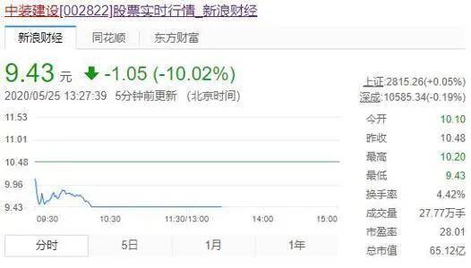 昨天刚宣布收购IDC企业的上市公司,今天股票就跌停了!