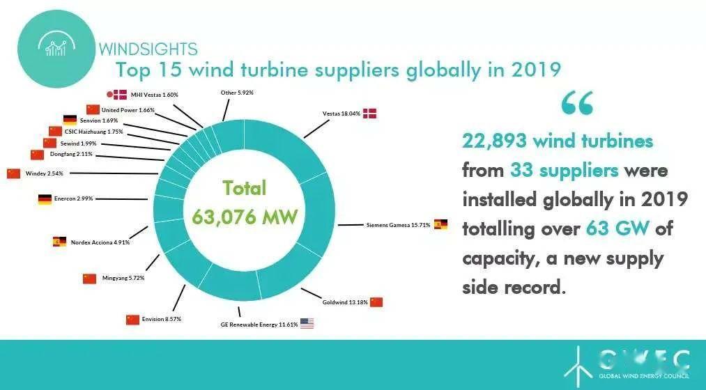 【国际】2019全球风电整机商排名出炉
